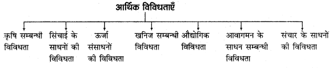 RBSE Solutions for Class 11 Indian Geography Chapter 2 भारत की विविधताओं में एकता 2
