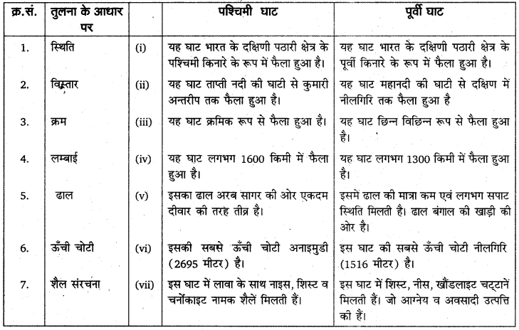 RBSE Solutions for Class 11 Indian Geography Chapter 4 भारत संरचना, उच्चावच एवं स्थलाकृतिक प्रदेश 3