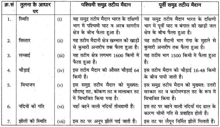 RBSE Solutions for Class 11 Indian Geography Chapter 4 भारत संरचना, उच्चावच एवं स्थलाकृतिक प्रदेश 4