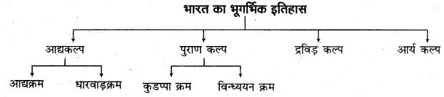 RBSE Solutions for Class 11 Indian Geography Chapter 4 भारत संरचना, उच्चावच एवं स्थलाकृतिक प्रदेश 5