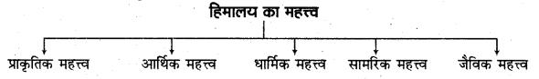 RBSE Solutions for Class 11 Indian Geography Chapter 4 भारत संरचना, उच्चावच एवं स्थलाकृतिक प्रदेश 6
