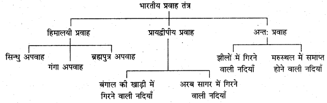 RBSE Solutions for Class 11 Indian Geography Chapter 5 भारत का जल प्रवाह तंत्र