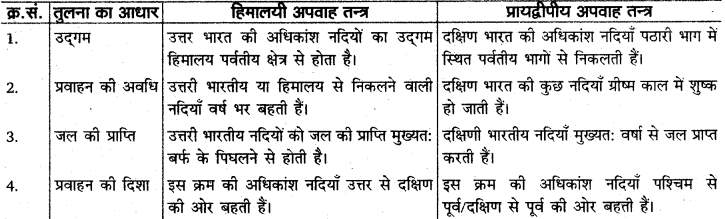 RBSE Solutions for Class 11 Indian Geography Chapter 5 भारत का जल प्रवाह तंत्र 2