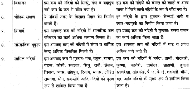 RBSE Solutions for Class 11 Indian Geography Chapter 5 भारत का जल प्रवाह तंत्र 3