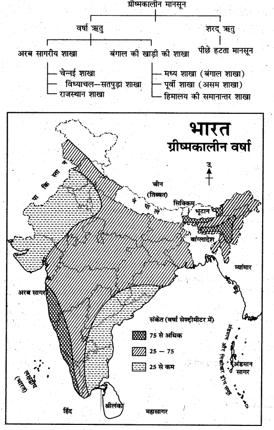 RBSE Solutions for Class 11 Indian Geography Chapter 6 भारत की जलवायु 3