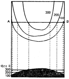 RBSE Solutions for Class 11 Pratical Geography Chapter 4 उच्चवच प्रदर्शन की विधियाँ 4
