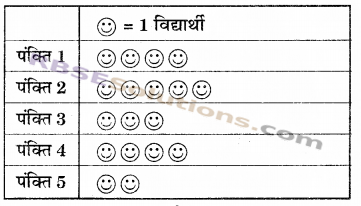 RBSE Solutions for Class 6 Maths Chapter 15 आँकड़ों का प्रबन्धन In Text Exercise image 10