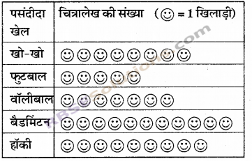 RBSE Solutions for Class 6 Maths Chapter 15 आँकड़ों का प्रबन्धन In Text Exercise image 11
