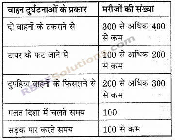 RBSE Solutions for Class 6 Maths Chapter 15 आँकड़ों का प्रबन्धन In Text Exercise image 15