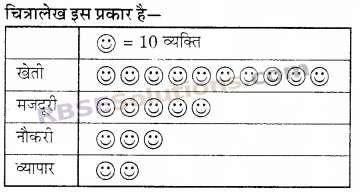 RBSE Solutions for Class 6 Maths Chapter 15 आँकड़ों का प्रबन्धन In Text Exercise image 2