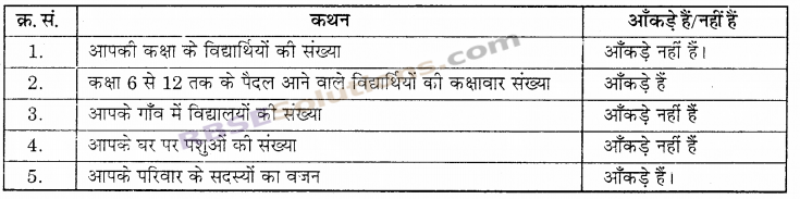RBSE Solutions for Class 6 Maths Chapter 15 आँकड़ों का प्रबन्धन In Text Exercise image 7