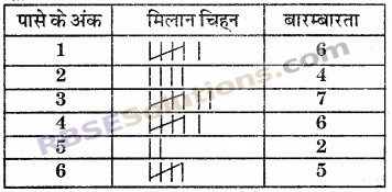 RBSE Solutions for Class 6 Maths Chapter 15 आँकड़ों का प्रबन्धन In Text Exercise image 9
