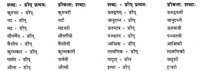 Rajasthan Board RBSE Class 10 Sanskrit व्याकरणम् प्रत्ययः image 21