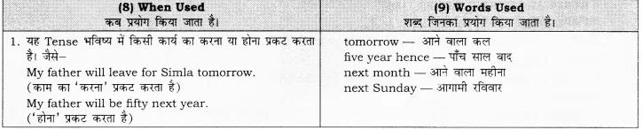 RBSE Class 10 English Grammar Future Tense image 2