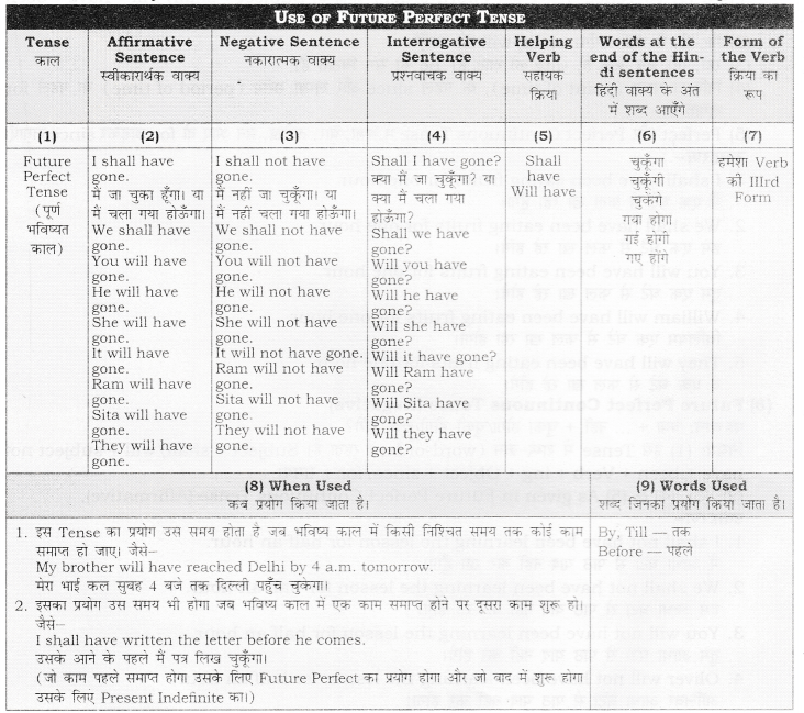 RBSE Class 10 English Grammar Future Tense image 4