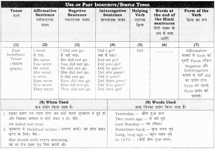 RBSE Class 10 English Grammar Past Tense image 1