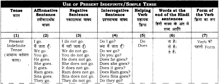 RBSE Class 10 English Grammar Present Tense image 1