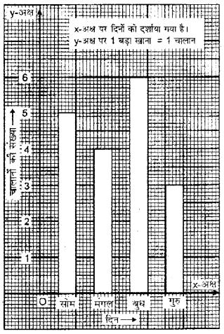 RBSE Class 5 Maths Model Paper 1 20