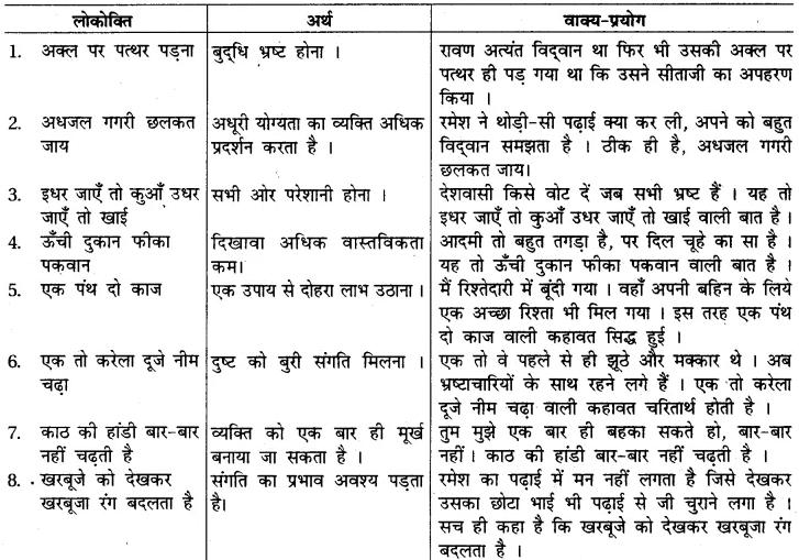 RBSE Class 7 Hindi व्याकरण मुहावरे व कहावतें 1