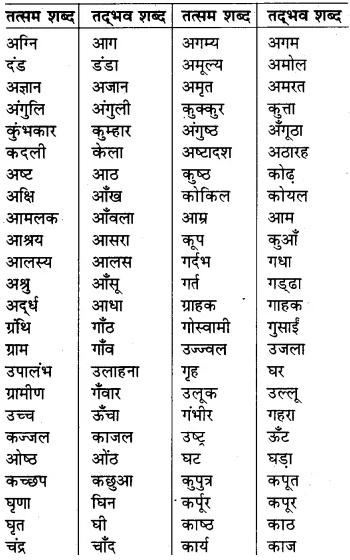 RBSE Class 7 Hindi व्याकरण शब्द विचार 1