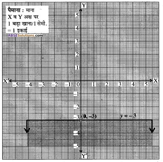 RBSE Solutions for Class 10 Maths Chapter 4 दो चरों वाले रैखिक समीकरण एवं असमिकाएँ Ex 4.2 2