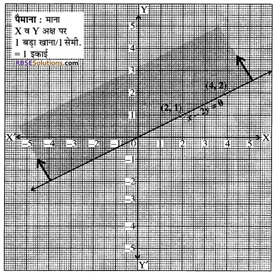 RBSE Solutions for Class 10 Maths Chapter 4 दो चरों वाले रैखिक समीकरण एवं असमिकाएँ Ex 4.2 3
