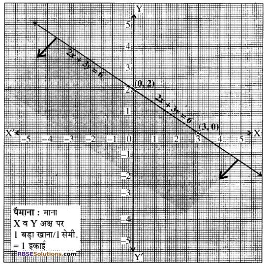 RBSE Solutions for Class 10 Maths Chapter 4 दो चरों वाले रैखिक समीकरण एवं असमिकाएँ Ex 4.2 4