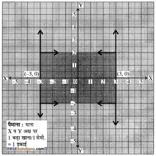 RBSE Solutions for Class 10 Maths Chapter 4 दो चरों वाले रैखिक समीकरण एवं असमिकाएँ Ex 4.2 5