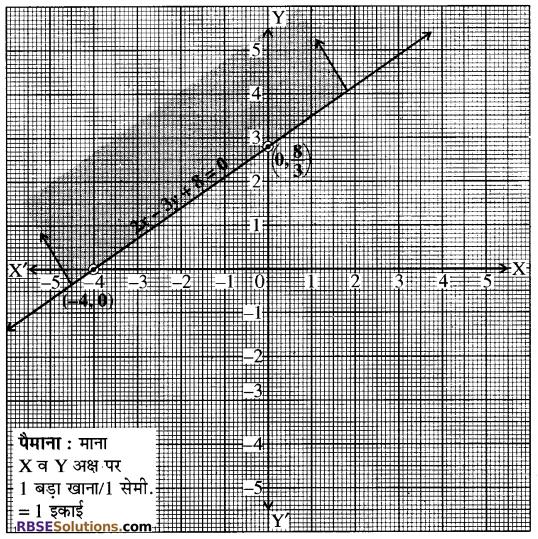RBSE Solutions for Class 10 Maths Chapter 4 दो चरों वाले रैखिक समीकरण एवं असमिकाएँ Ex 4.2 6