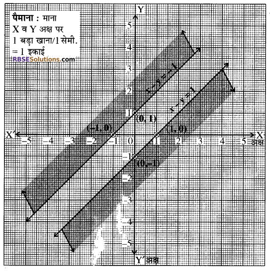 RBSE Solutions for Class 10 Maths Chapter 4 दो चरों वाले रैखिक समीकरण एवं असमिकाएँ Ex 4.2 7