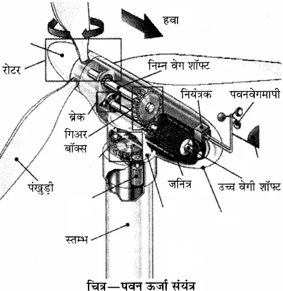 RBSE Solutions for Class 10 Science Chapter 11 कार्य, ऊर्जा और शक्ति image - 15
