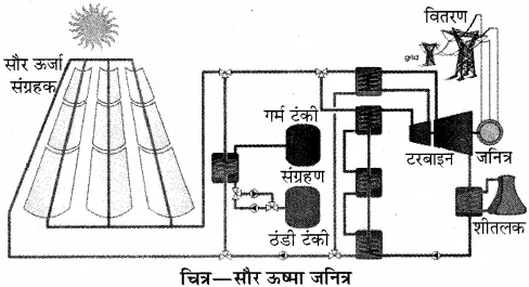 RBSE Solutions for Class 10 Science Chapter 11 कार्य, ऊर्जा और शक्ति image - 16