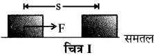 RBSE Solutions for Class 10 Science Chapter 11 कार्य, ऊर्जा और शक्ति image - 3
