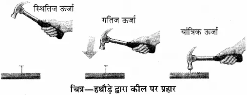 RBSE Solutions for Class 10 Science Chapter 11 कार्य, ऊर्जा और शक्ति image - 37