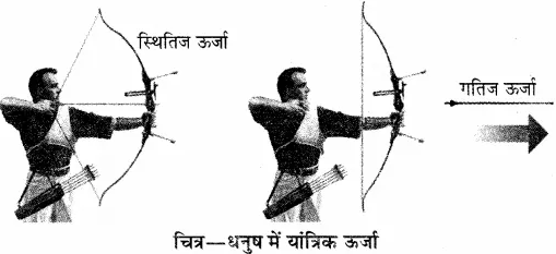 RBSE Solutions for Class 10 Science Chapter 11 कार्य, ऊर्जा और शक्ति image - 38