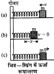 RBSE Solutions for Class 10 Science Chapter 11 कार्य, ऊर्जा और शक्ति image - 7