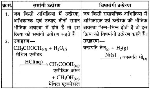 RBSE Solutions for Class 10 Science Chapter 6 रासायनिक अभिक्रियाएँ एवं उत्प्रेरक image - 10