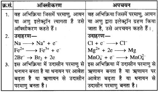 RBSE Solutions for Class 10 Science Chapter 6 रासायनिक अभिक्रियाएँ एवं उत्प्रेरक image - 11