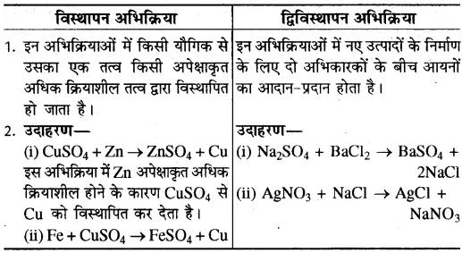 RBSE Solutions for Class 10 Science Chapter 6 रासायनिक अभिक्रियाएँ एवं उत्प्रेरक image - 13
