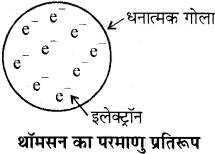 RBSE Solutions for Class 10 Science Chapter 7 परमाणु सिद्धान्त, तत्वों का आवर्ती वर्गीकरण एवं गुणधर्म image - 11