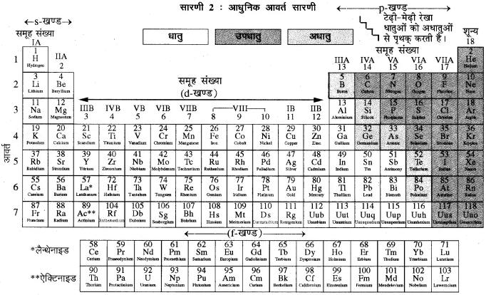 RBSE Solutions for Class 10 Science Chapter 7 परमाणु सिद्धान्त, तत्वों का आवर्ती वर्गीकरण एवं गुणधर्म image - 17