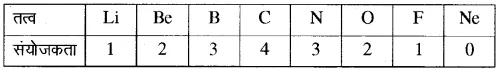 RBSE Solutions for Class 10 Science Chapter 7 परमाणु सिद्धान्त, तत्वों का आवर्ती वर्गीकरण एवं गुणधर्म image - 3