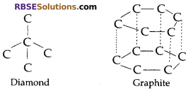 RBSE Solutions for Class 10 Science Chapter 8 Carbon and its Compounds image - 30