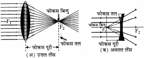 RBSE Solutions for Class 10 Science Chapter 9 प्रकाश image - 12