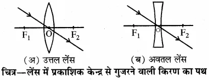 RBSE Solutions for Class 10 Science Chapter 9 प्रकाश image - 14