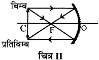 RBSE Solutions for Class 10 Science Chapter 9 प्रकाश image - 19