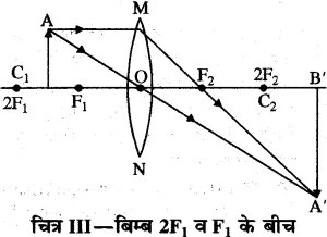 RBSE Solutions for Class 10 Science Chapter 9 प्रकाश image - 32