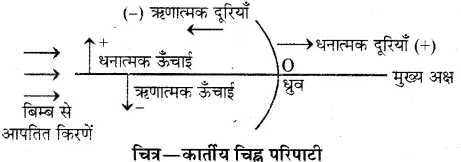 RBSE Solutions for Class 10 Science Chapter 9 प्रकाश image - 5