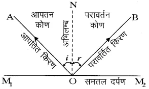 RBSE Solutions for Class 10 Science Chapter 9 प्रकाश image - 51