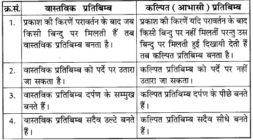 RBSE Solutions for Class 10 Science Chapter 9 प्रकाश image - 54